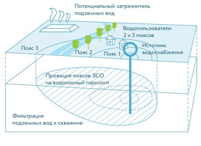 Пояса зоны санитарной охраны артезианской скважины
